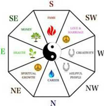 Feng Shui Tips For Your Homes